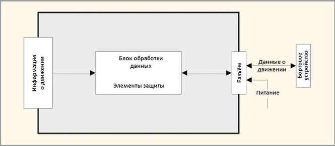 Блок-схема типичного